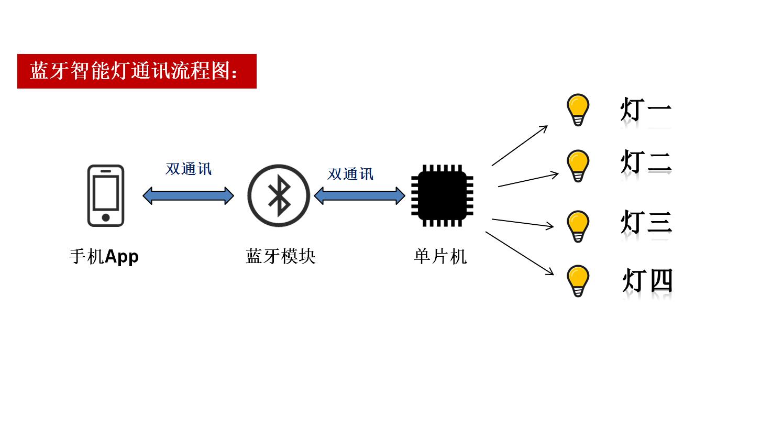 通讯流程图